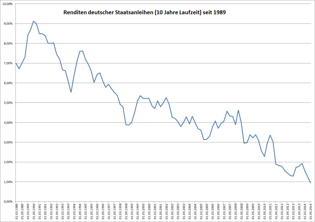 Die Renditen deutscher Staatsanleihen seit 25 Jahren