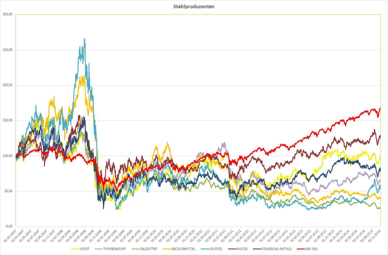 Kursentwicklung der Stahlproduzenten seit 2004 im Vergleich zum S&P 500