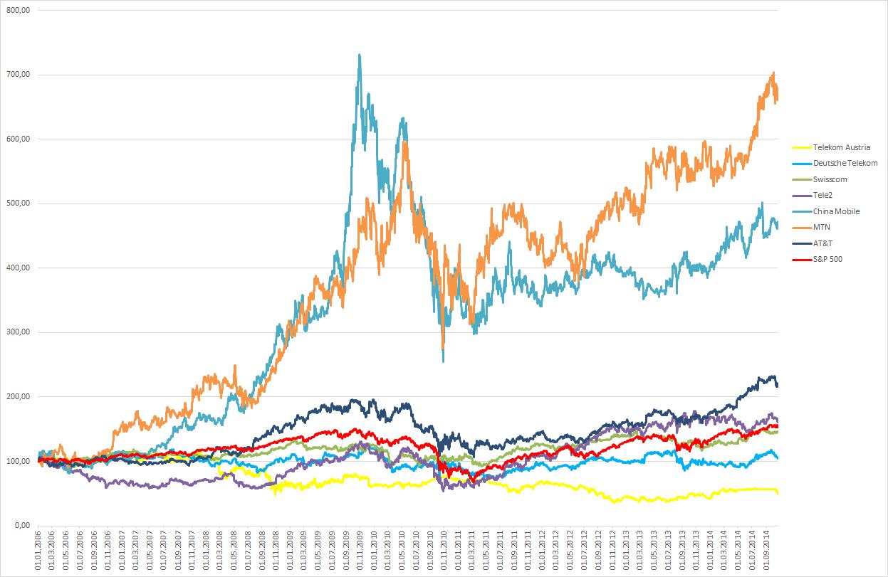 Kurse der Telekom-Unternehmen seit 2006
