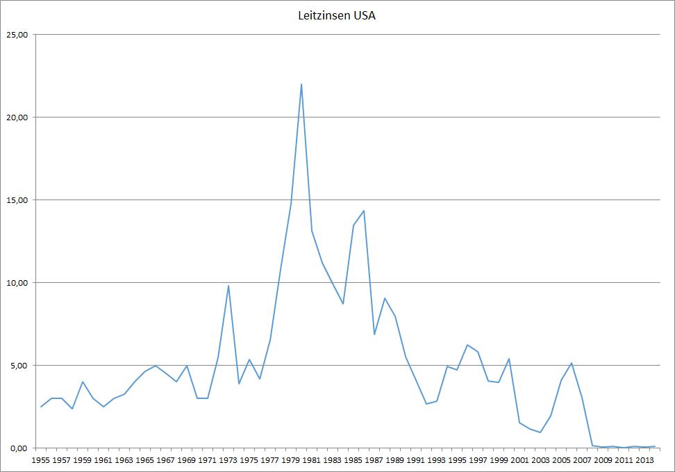 Leitzins in den USA seit 1955