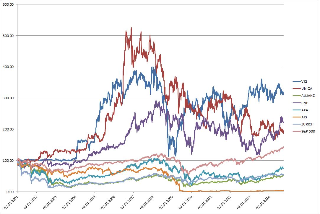 Versicherungen im Vergleich zum S&P 500 Index