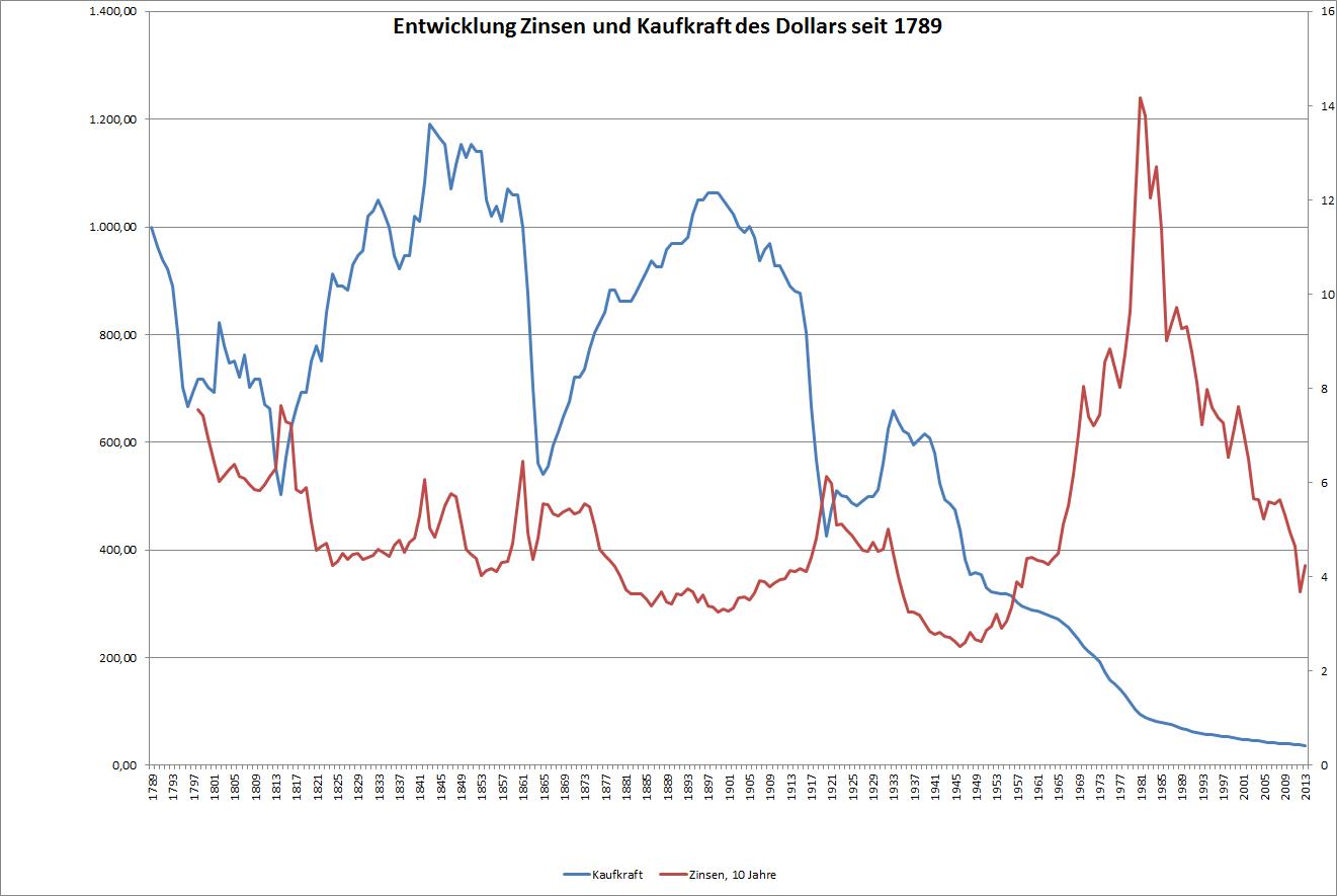 Entwicklung der Zinsen (auf 10 jährige Anleihen) und der Kaufkraft des US-Dollars seit 1789