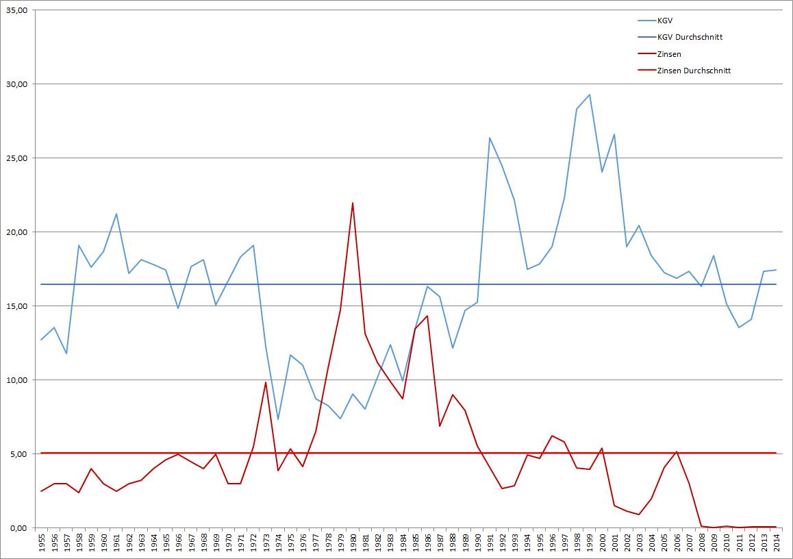 KGV des S&P 500 und der Leitzins in den USA seit 1955