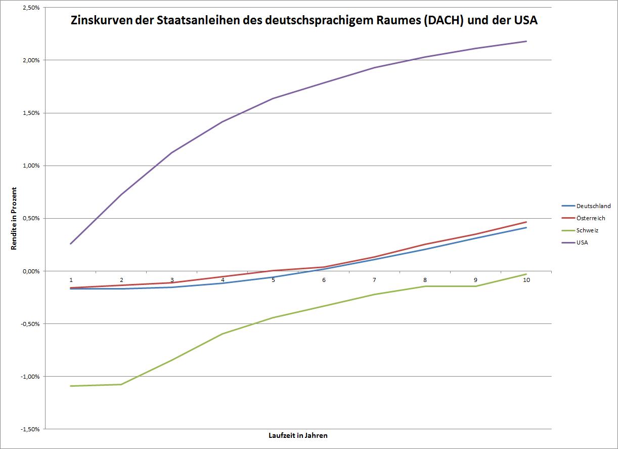 Die Zinskurve der DACH-Region im Vergleich mit der USA