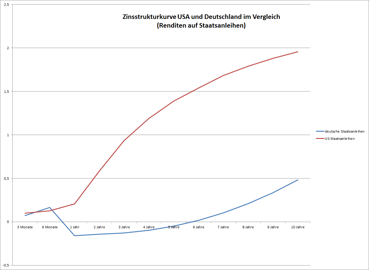 Die Zinskurve vom USD und EUR im Vergleich (am Beispiel von Deutschen und US-Staatsanleihenrenditen)